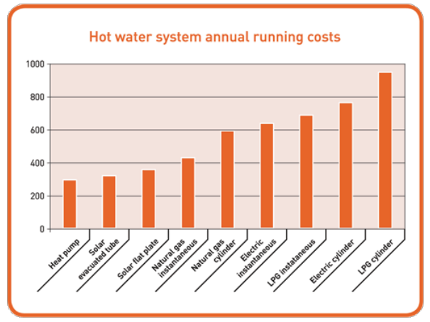 eeca-hot-water-comparison-graph1